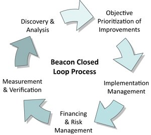Beacon Closed Loop Process